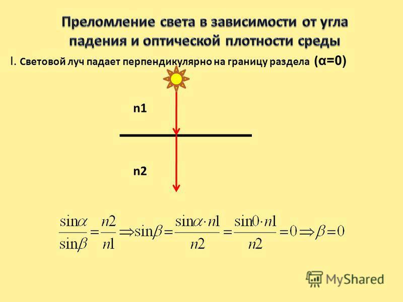 α β γ граница раздела 1. Падающий луч, преломленный луч и перпендикуляр в точку падения лежат в одной плоскости 2. Отношение синуса угла падения к синусу угла преломления равно обратному отношению показателей преломления сред n2 n1