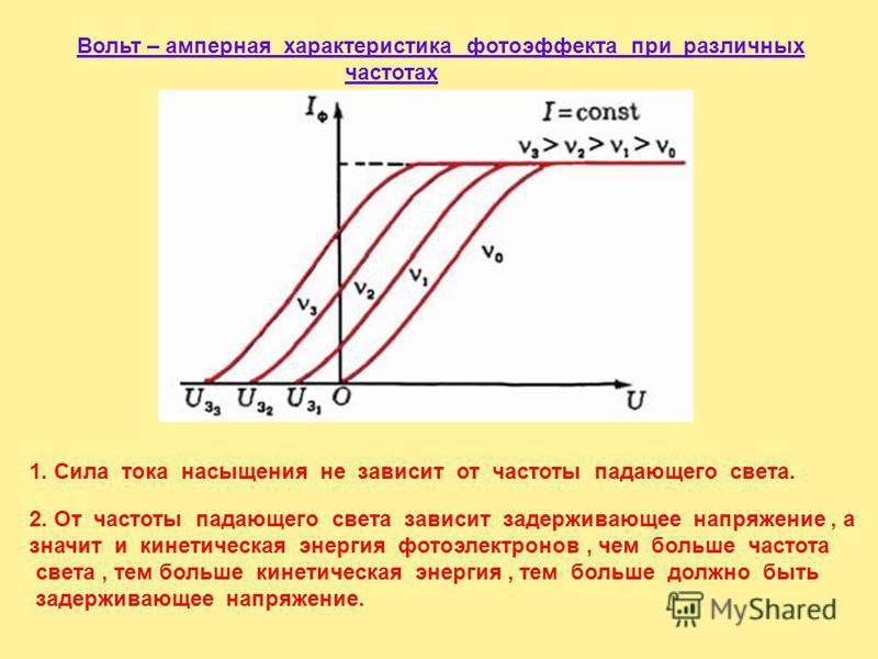 Вольтамперные характеристики фотоэффекта Вывод: Чем больше кинетическая энергия фотоэлектронов, тем большим должно быть задерживающее напряжение.