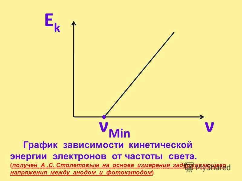 Вольт – амперная характеристика фотоэффекта при различных частотах 1. Сила тока насыщения не зависит от частоты падающего света. 2. От частоты падающего света зависит задерживающее напряжение, а значит и кинетическая энергия фотоэлектронов, чем больш