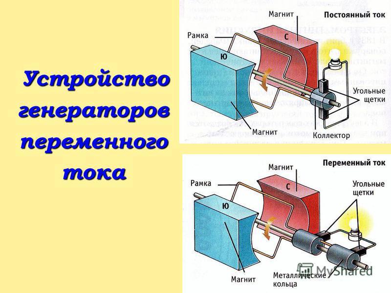 Устройство Устройствогенераторовпеременноготока