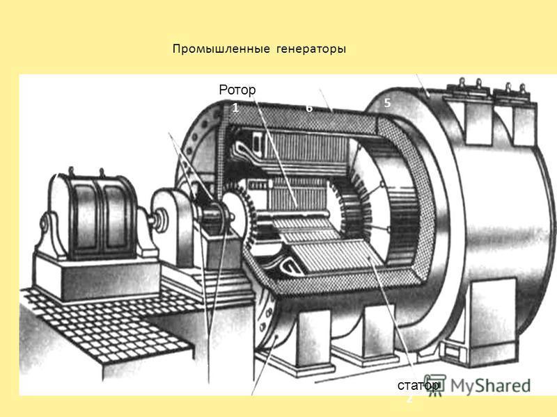 Промышленные генераторы 2 1 3 4 6 5 7 Ротор статор