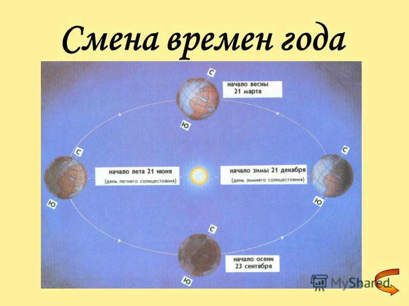 Как происходит смена времен года? Смена времен года происходит из-за наклона земной оси. Летом северное полушарие Земли наклонено в сторону Солнца. Мы получаем больше тепла и света. Зимой, наоборот, наше полушарие отклонено в противоположную сторону.