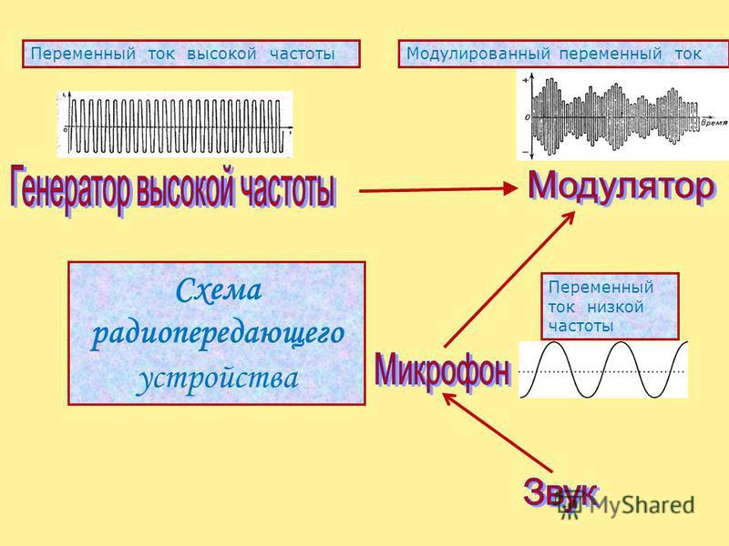 Схема радиопередающего устройства Переменный ток высокой частоты Переменный ток низкой частоты Модулированный переменный ток