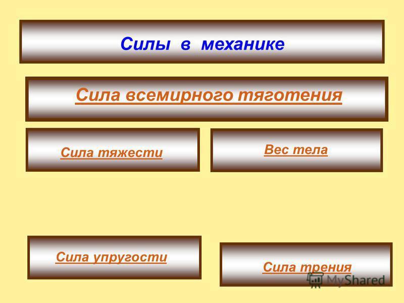 Третий закон Ньютона: тела действуют друг на друга с силами, направленными вдоль одной прямой, равными по модулю и противоположными по направлению. Силы приложены к разным телам и не уравновешивают друг друга; третий закон Ньютона выполняется только