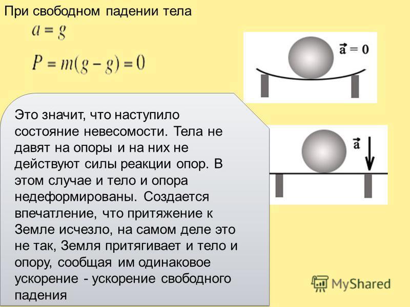 Сила, с которой тело вследствие притяжения к Земле действует на опору или подвес, называется весом тела. Р Р