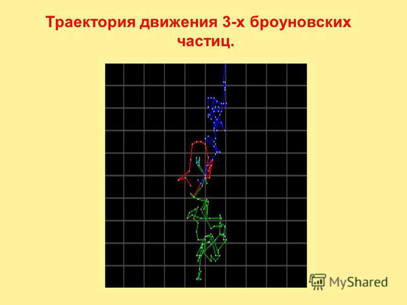 Перрен (Perrin) Жан Батист (30.IX.1870– 17.IV.1942) Впервые опытным путем траекторию броуновской частицы начертил