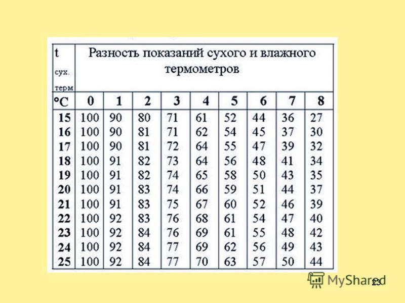 22Психрометр 123 1 - «Сухой» термометр – показывает температуру воздуха 2 - «Влажный» термометр – показывает «точку росы» 3 - Психрометрическая таблица 1. Снять показания «сухого» и «влажного» термометров; 2. Определить разность показаний термометров