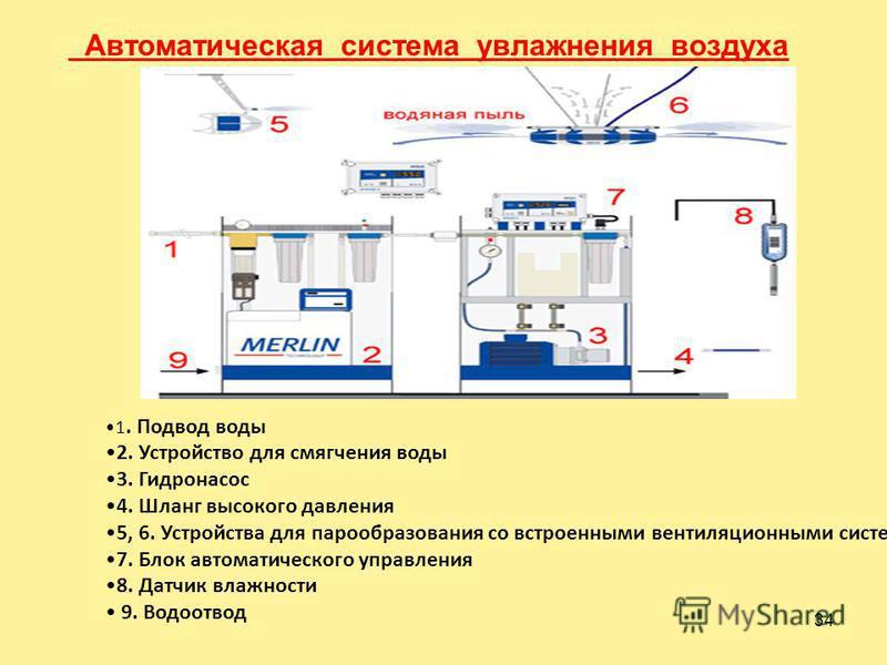 33 Промышленный увлажнитель воздуха