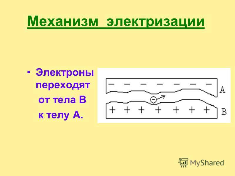 1. Облако заряжается в результате трения 2. Поверхность Земли заряжается в результате электростатической индукции.