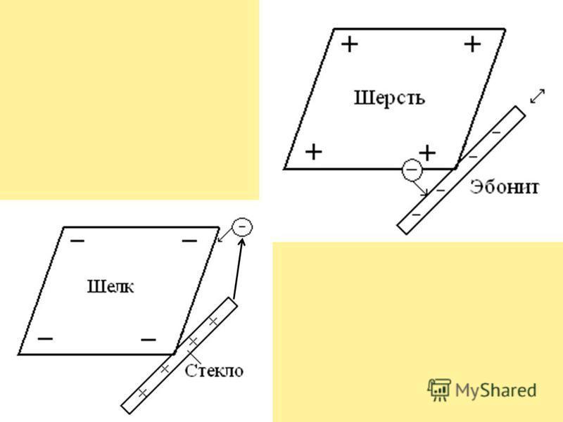 Механизм электризации Электроны переходят от тела В к телу А.