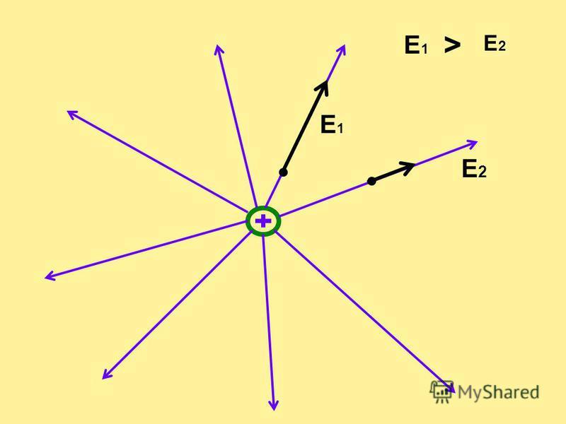 3. Электрическое поле. Напряженность электрического поля. Силовые линии электрического поля. Однородное и неоднородное поле. Принцип суперпозиции электрических полей для напряженности.