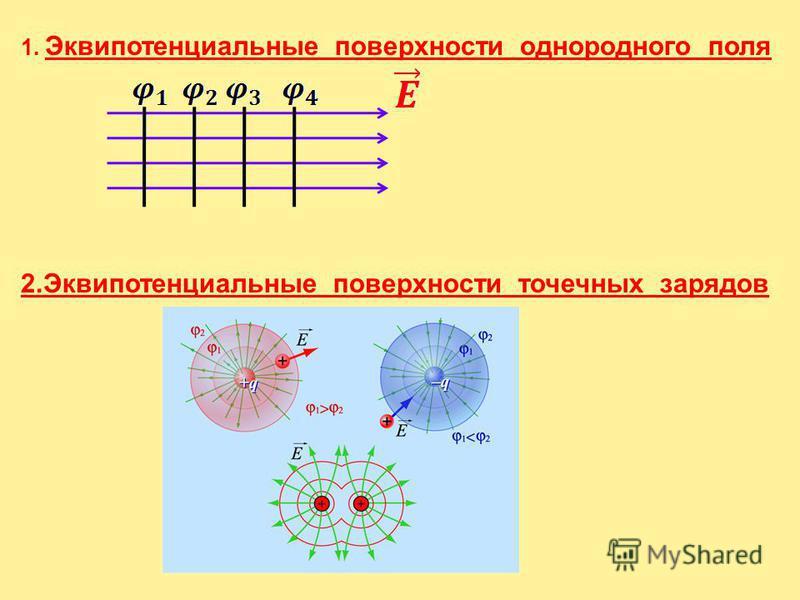 4. Потенциал электрического поля. Принцип суперпозиции электрических полей для потенциала. Эквипотенциальные поверхности.