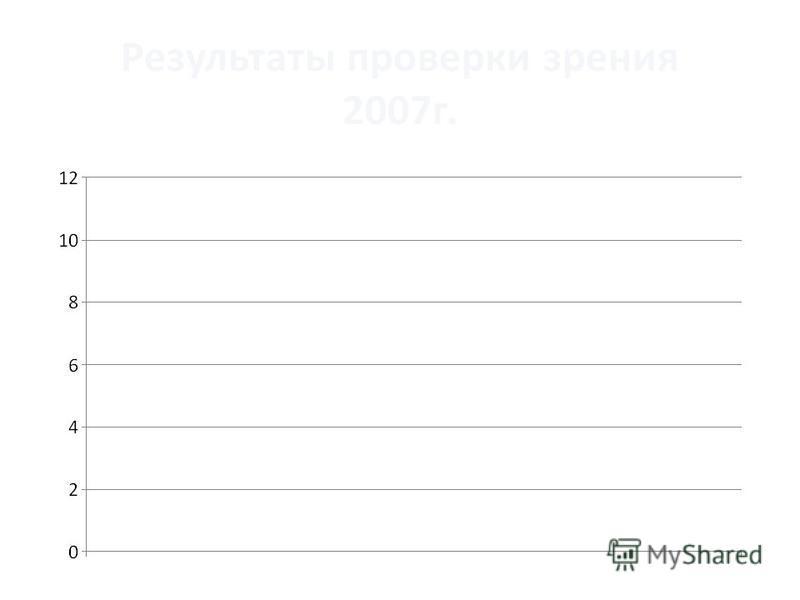 Результаты проверки зрения 2007 г.