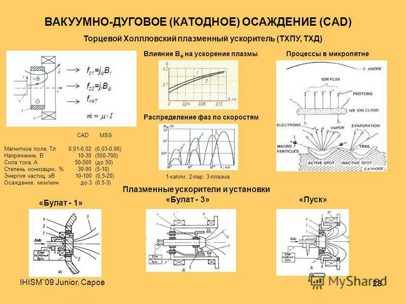 IHISM`09 Junior, Саров 28 ВАКУУМНО-ДУГОВОЕ (КАТОДНОЕ) ОСАЖДЕНИЕ (CAD) Торцевой Холлловский плазменный ускоритель (ТХПУ, ТХД) Плазменные ускорители и установки f z1 =j φ B r f z2 =j r B φ f nkT CAD MSS Магнитное поле, Тл 0,01-0,02 (0,03-0,06) Напряжен