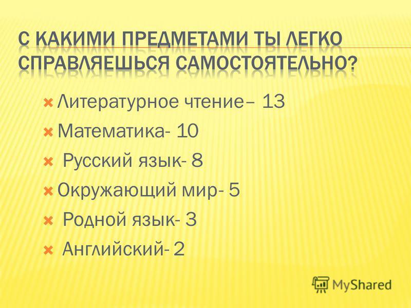 Литературное чтение– 13 Математика- 10 Русский язык- 8 Окружающий мир- 5 Родной язык- 3 Английский- 2