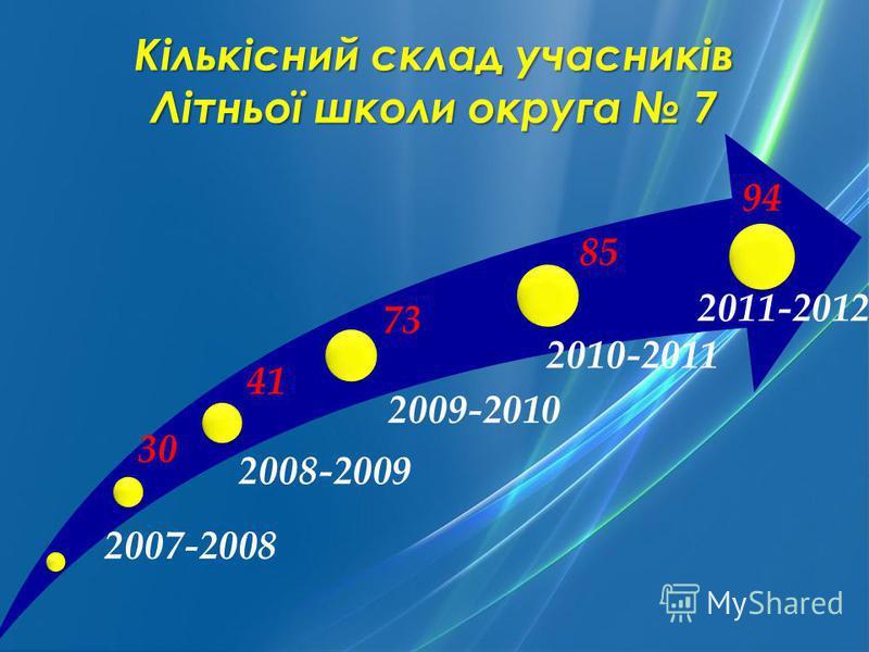 2007-2008 2008-2009 2011-2012 2010-2011 2009-2010 Кількісний склад учасників Літньої школи округа 7 30 41 73 85 94