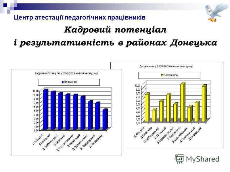 Центр атестації педагогічних працівників Кадровий потенціал і результативність в районах Донецька