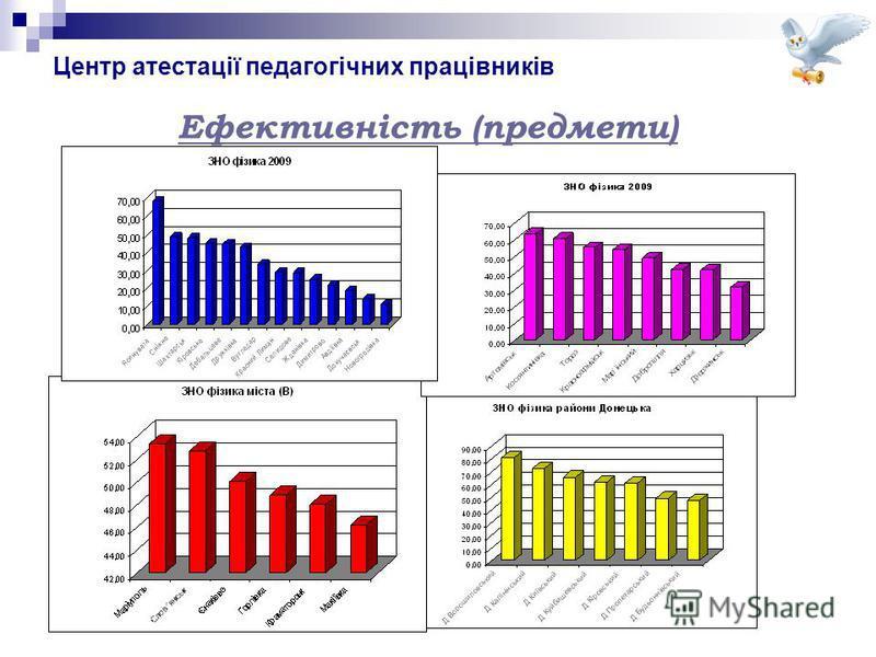 Центр атестації педагогічних працівників Ефективність (предмети)