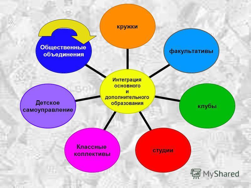 Интеграция основного и дополнительного образования кружки факультативы клубы студии Классные коллективы Детское самоуправление Общественные объединения