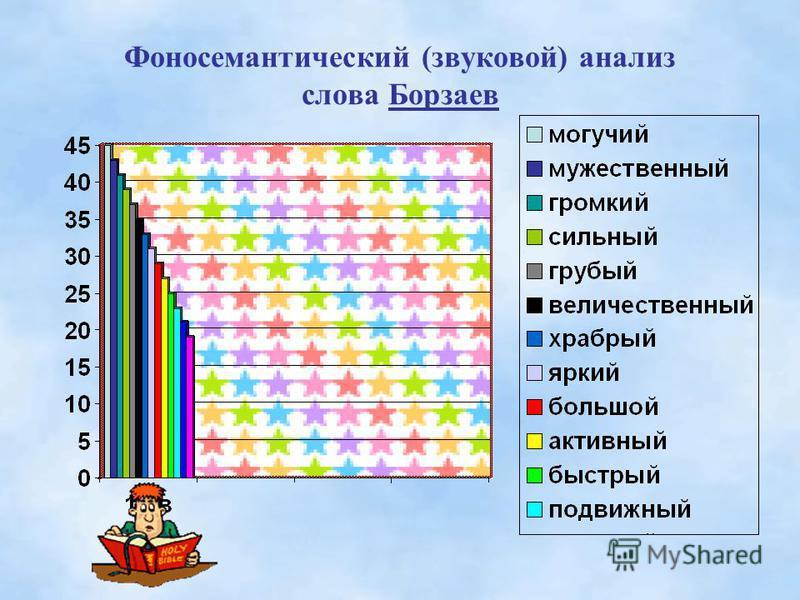Фоносемантический (звуковой) анализ слова Борзаев