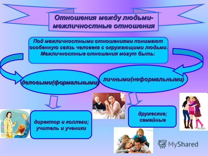 Отношения между людьми- межличностные отношения Под межличностными отношениями понимают особенную связь человека с окружающими людьми. Межличностные отношения могут быть: деловыми(формальными) личными(неформальными) директор и коллеги; учитель и учен