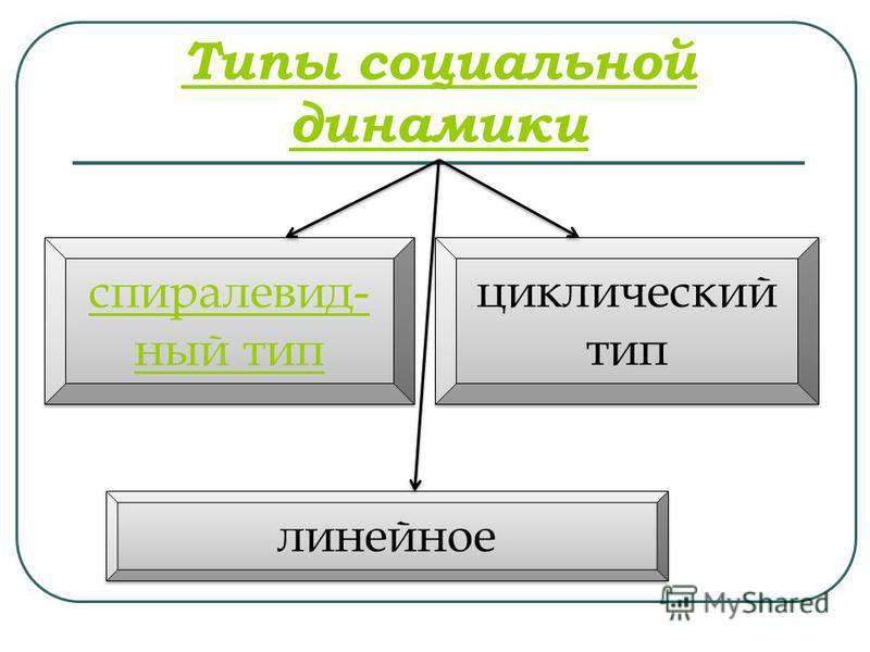 Типы социальной динамики линейное циклический тип спиралевидный тип спиралевидный тип