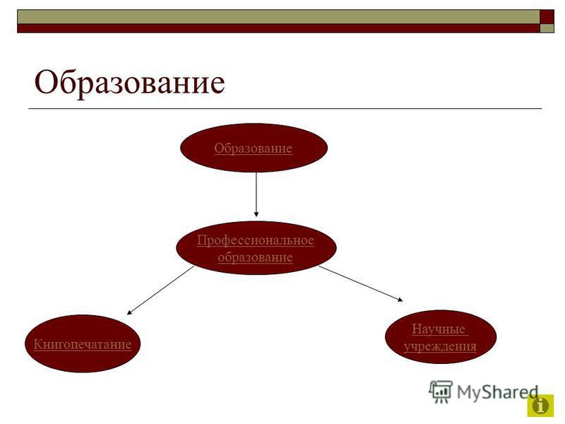 Образование Профессиональное образование Книгопечатание Научные учреждения
