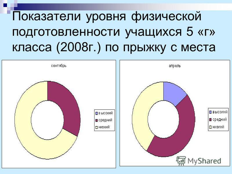 Показатели уровня физической подготовленности учащихся 5 «г» класса (2008 г.) по прыжку с места
