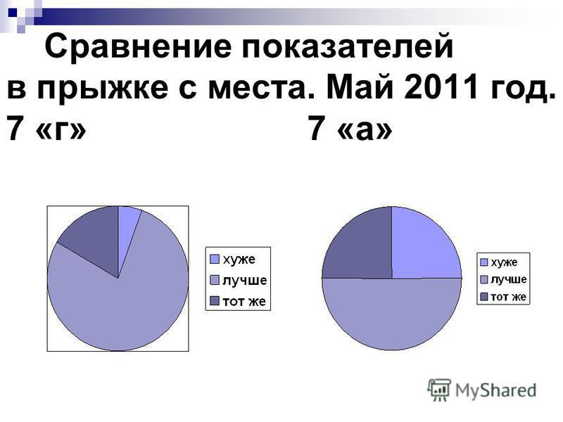 Сравнение показателей в прыжке с места. Май 2011 год. 7 «г» 7 «а»
