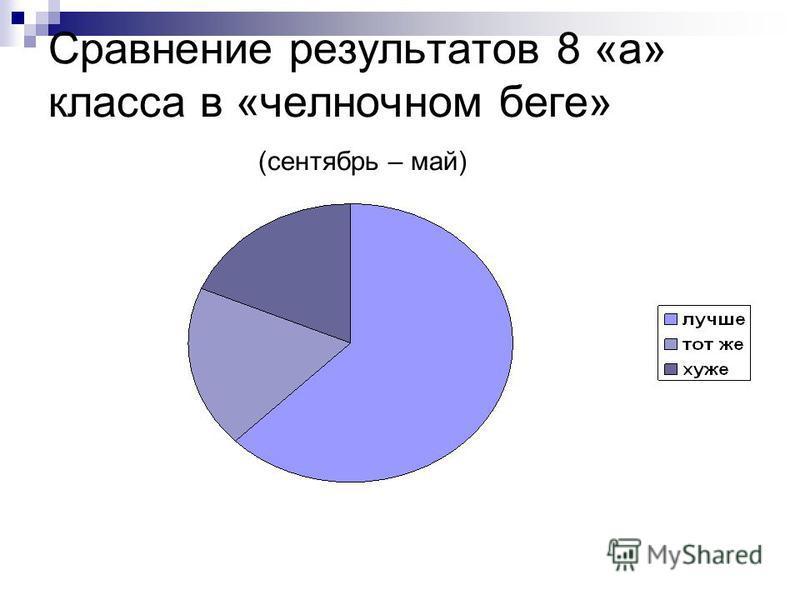 Сравнение результатов 8 «а» класса в «челночном беге» (сентябрь – май)