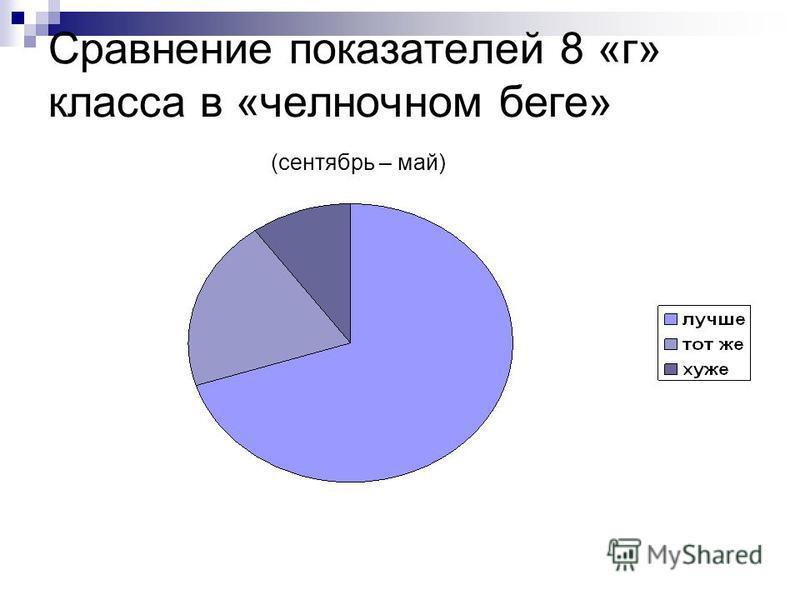 Сравнение показателей 8 «г» класса в «челночном беге» (сентябрь – май)