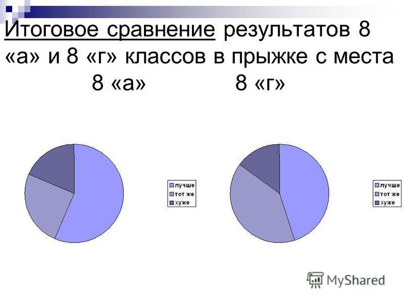 Итоговое сравнение результатов 8 «а» и 8 «г» классов в прыжке с места 8 «а» 8 «г»