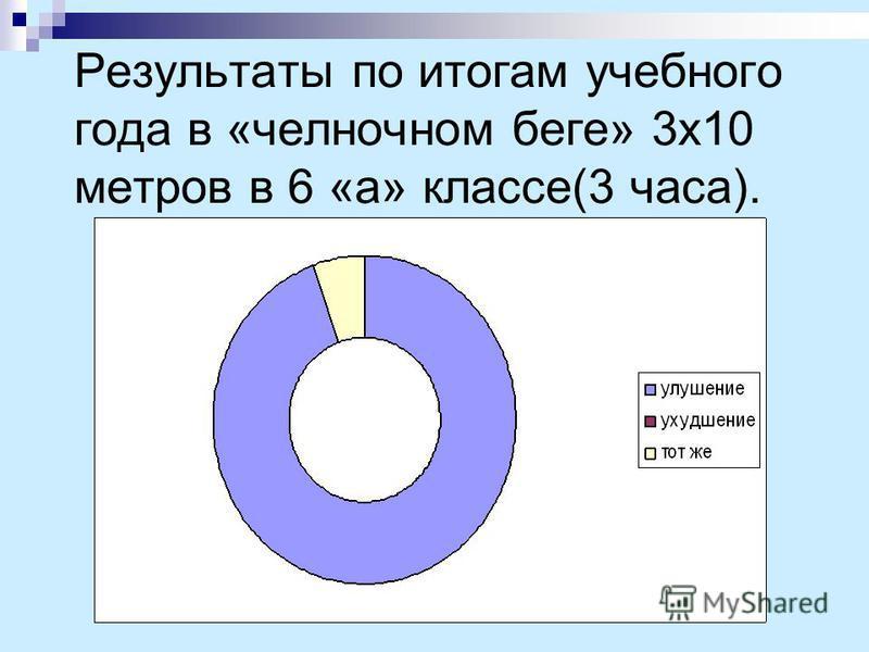 Результаты по итогам учебного года в «челночном беге» 3 х 10 метров в 6 «а» классе(3 часа).