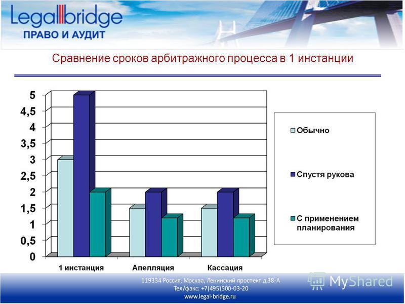Сравнение сроков арбитражного процесса в 1 инстанции