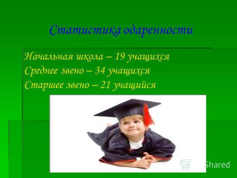 Статистика одаренности Начальная школа – 19 учащихся Среднее звено – 34 учащихся Старшее звено – 21 учащийся