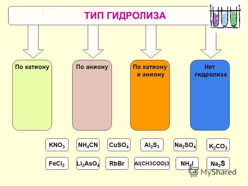 По катиону По аниону По катиону и аниону Нет гидролиза Na 2 S KNO 3 NH 4 CNCuSO 4 Al 2 S 3 Na 2 SO 4 K 2 CO 3 FeCl 2 Li 3 AsO 4 RbBr Al(CH3COO)3 NH 4 I ТИП ГИДРОЛИЗА
