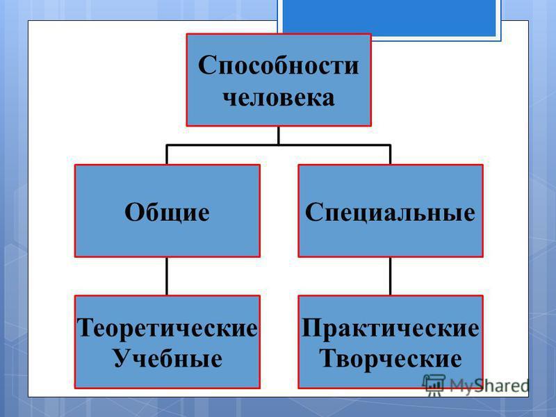 Способности человека Общие Теоретические Учебные Специальные Практические Творческие