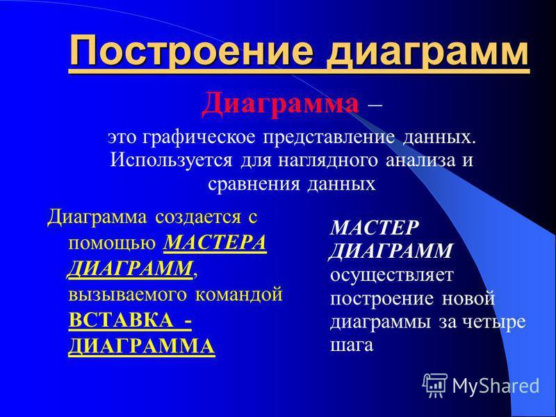 Технология создания и редактирования диаграмм Автор презентации: Туголукова А.А.