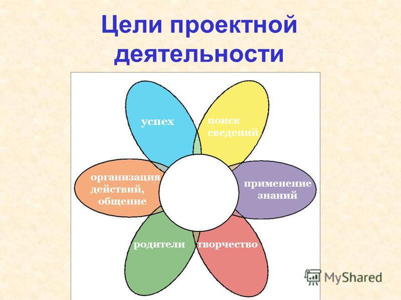 Цели проектной деятельности родители творчество организация действий, общение успех проекты применение знаний поиск сведений