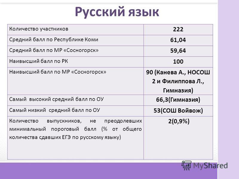 Русский язык Количество участников 222 Средний балл по Республике Коми 61,04 Средний балл по МР «Сосногорск» 59,64 Наивысший балл по РК 100 Наивысший балл по МР «Сосногорск» 90 (Канева А., НОСОШ 2 и Филиппова Л., Гимназия) Самый высокий средний балл