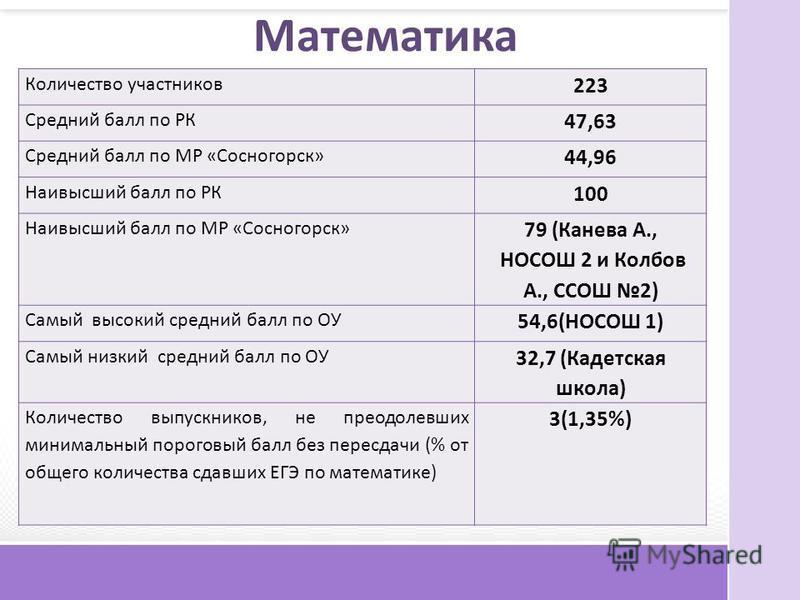 Математика Количество участников 223 Средний балл по РК 47,63 Средний балл по МР «Сосногорск» 44,96 Наивысший балл по РК 100 Наивысший балл по МР «Сосногорск» 79 (Канева А., НОСОШ 2 и Колбов А., ССОШ 2) Самый высокий средний балл по ОУ 54,6(НОСОШ 1)
