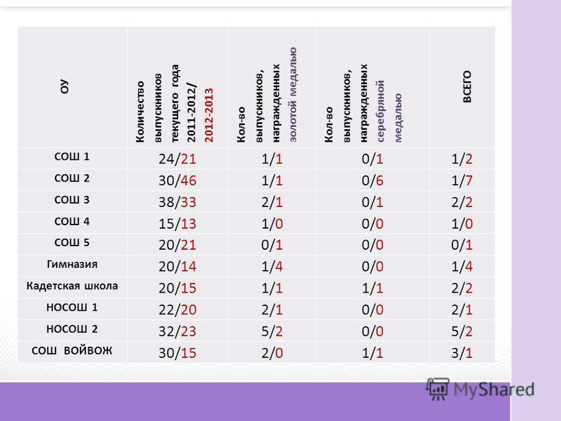ОУ Количество выпускников текущего года 2011-2012/2012-2013 Кол-во выпускников, награжденных золотой медалью Кол-во выпускников, награжденных серебряной медалью ВСЕГО СОШ 1 24/211/10/11/2 СОШ 2 30/461/10/61/7 СОШ 3 38/332/10/12/2 СОШ 4 15/131/00/01/0