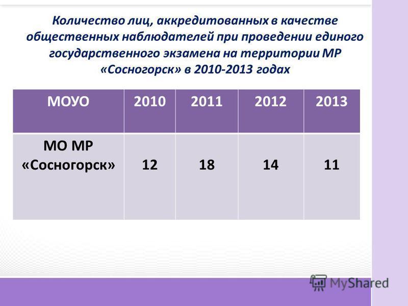 Количество лиц, аккредитованных в качестве общественных наблюдателей при проведении единого государственного экзамена на территории МР «Сосногорск» в 2010-2013 годах МОУО2010201120122013 МО МР «Сосногорск»12181411