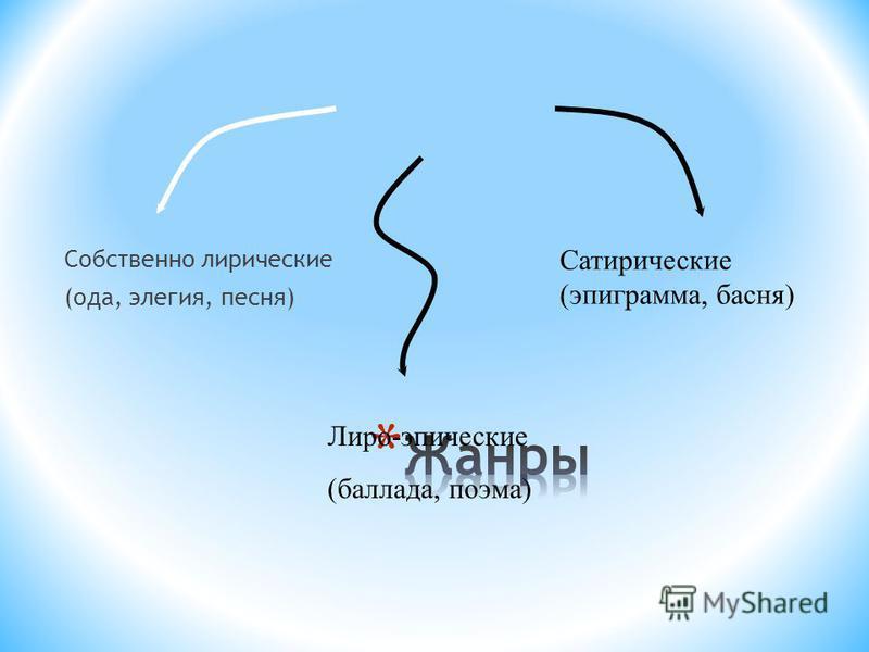 Собственно лирические (ода, элегия, песня) Лиро-эпические (баллада, поэма) Сатирические (эпиграмма, басня)