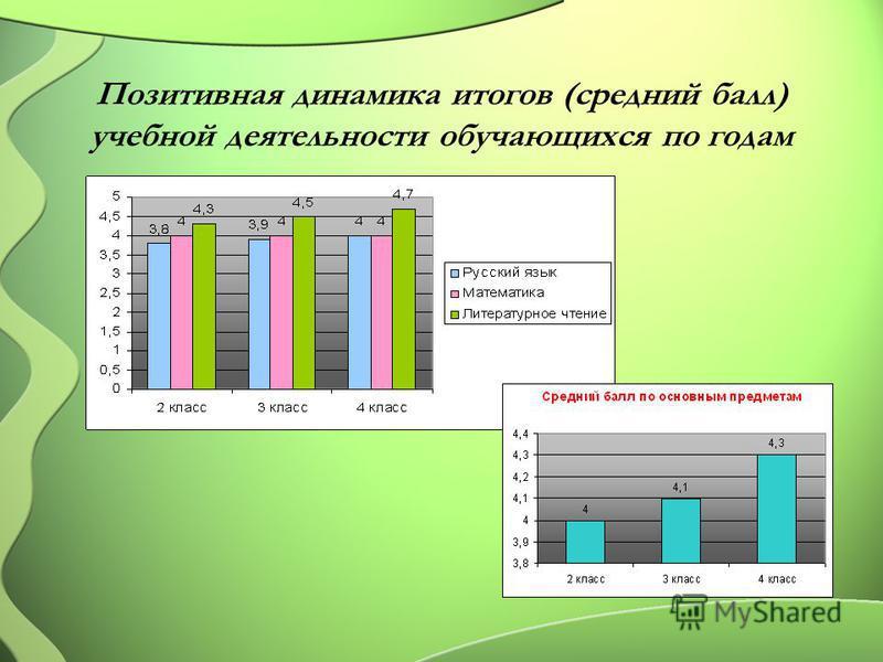 Позитивная динамика итогов (средний балл) учебной деятельности обучающихся по годам