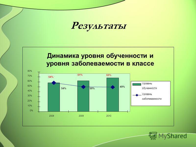 Результаты Динамика уровня обученности и уровня заболеваемости в классе 54%54% 61%61% 65%65% 54%54%50% 49% 0% 10% 20% 30% 40% 50% 60% 70% 80% 200820092010 Уровень обученности Уровень заболеваемости