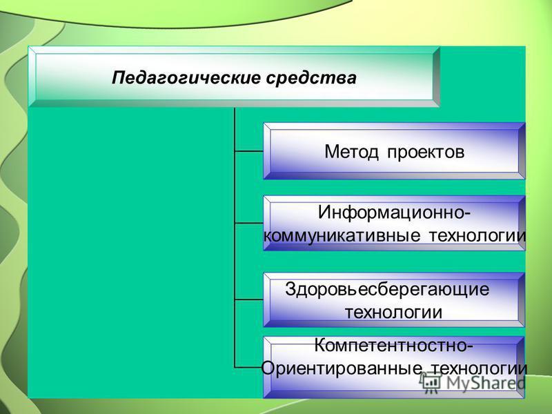 Педагогические средства Метод проектов Информационно- коммуникативные технологии Здоровьесберегающие технологии Компетентностно- Ориентированные технологии