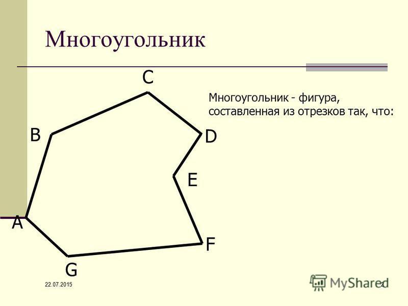 22.07.2015 2 Многоугольник А В С D F G E Многоугольник - фигура, составленная из отрезков так, что: