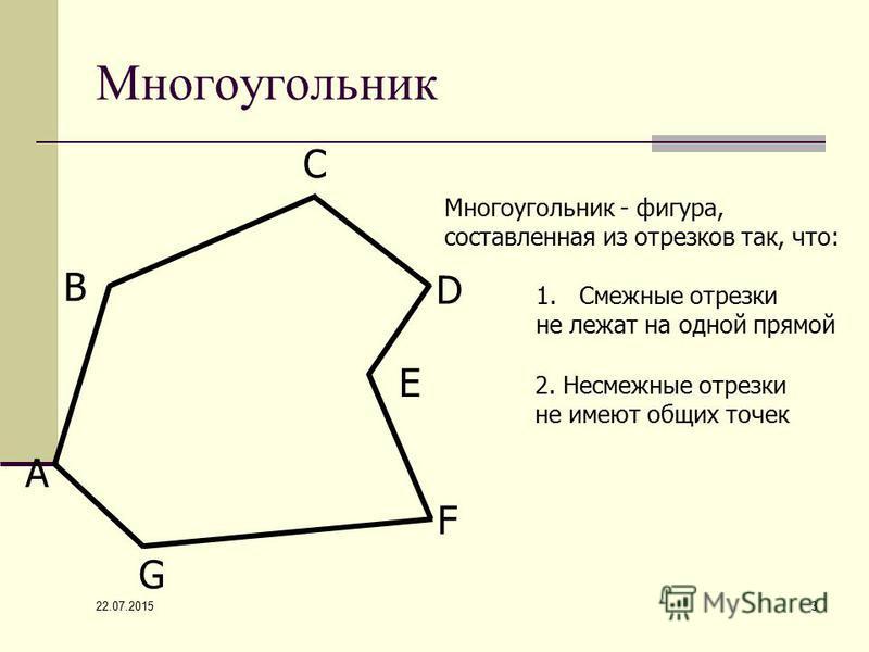 22.07.2015 3 Многоугольник А В С D F G E Многоугольник - фигура, составленная из отрезков так, что: 1. Смежные отрезки не лежат на одной прямой 2. Несмежные отрезки не имеют общих точек