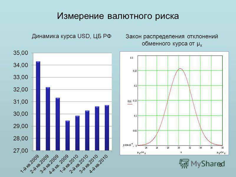 Измерение валютного риска Закон распределения отклонений обменного курса от μ х 6 Динамика курса USD, ЦБ РФ